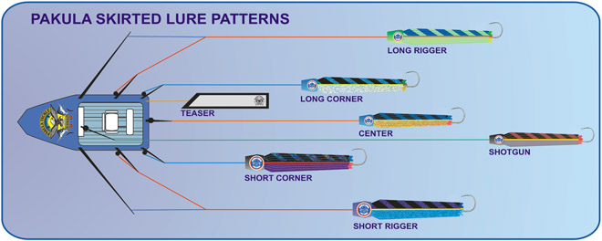 Lure Skirt Patterns